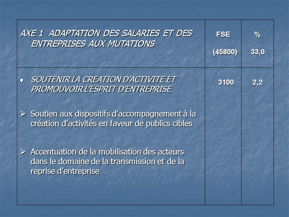 AXE 2 ACCES A LEMPLOI DES DEMANDEURS DEMPLOIS FSE FSE (33450) (33450) %24,1 MODERNISATION DU SERVICE PUBLIC DE LEMPLOI MODERNISATION DU SERVICE PUBLIC DE LEMPLOI Accompagnement renforcé des demandeurs demploi non indemnisés Accompagnement renforcé des demandeurs demploi non indemnisés Améliorer laccès à lemploi des jeunes sans qualification accueillis en parcours CIVIS Améliorer laccès à lemploi des jeunes sans qualification accueillis en parcours CIVIS Soutien par lingénierie des projets des Maisons de lemploi Soutien par lingénierie des projets des Maisons de lemploi16400 100005000140011,87,23,61,0