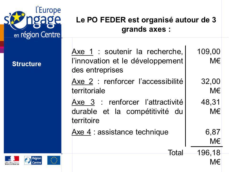 Les actions financées: –Transports alternatifs, report modal (électrification Bourges Saincaize, fret de proximité, TCSP) –Développement durable des e