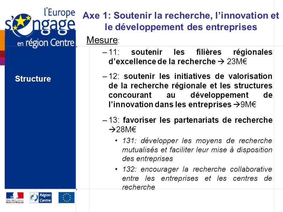 Le PO FEDER est organisé autour de 3 grands axes : Axe 1 : soutenir la recherche, linnovation et le développement des entreprises 109,00 M Axe 2 : ren