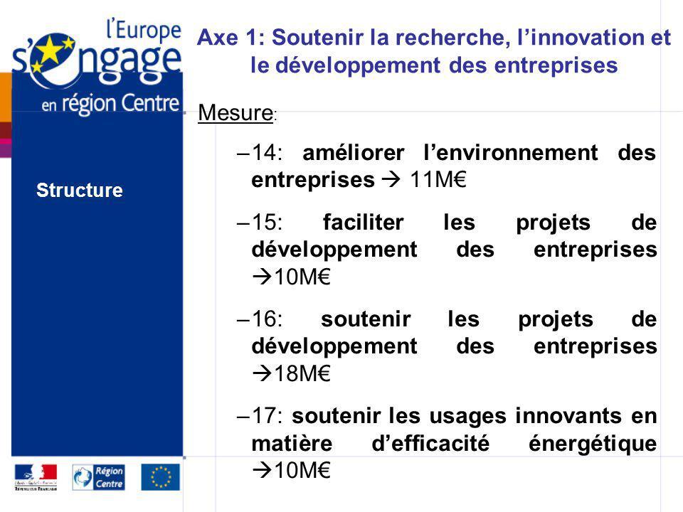 Axe 1: Soutenir la recherche, linnovation et le développement des entreprises Mesure : –11: soutenir les filières régionales dexcellence de la recherc