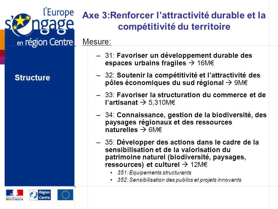 Axe 2: Renforcer laccessibilité territoriale Mesure: –21: Soutien à certaines opérations emblématiques en matière de transport alternatif 23,5M 211: P