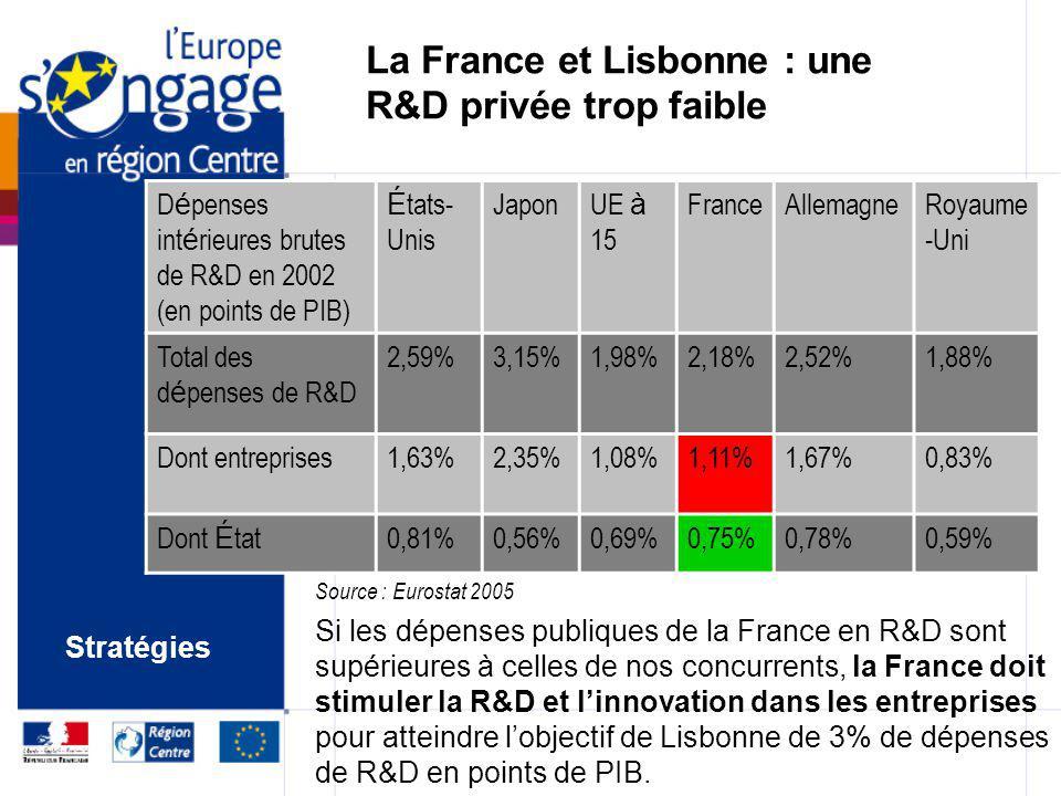 Une double priorité régionale Stratégie de Lisbonne (mars 2000) Innovation- Recherche – Compétitivité – Croissance et Emploi Stratégie de Göteborg (ju