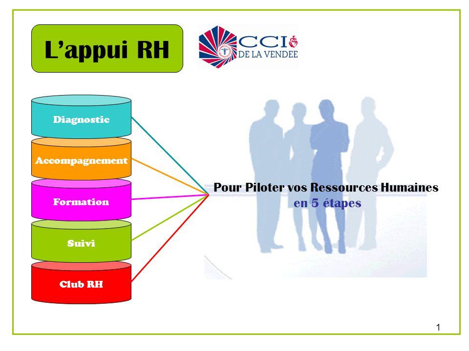 2 Diagnostic Un diagnostic mené gratuitement par un conseiller Ressources Humaines pour analyser vos pratiques RH, déterminer les actions à mettre en place, les priorités.
