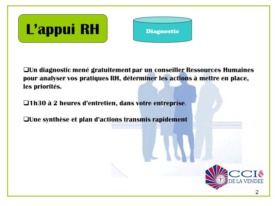 3 Accompagnement Lappui RH Un accompagnement-formation sur mesure adapté au contexte de lentreprise, en face à face.