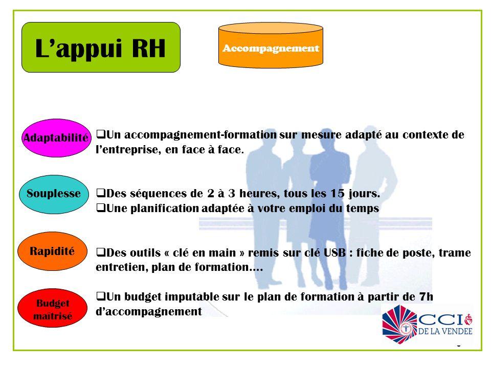 3 Accompagnement Lappui RH Un accompagnement-formation sur mesure adapté au contexte de lentreprise, en face à face. Des séquences de 2 à 3 heures, to