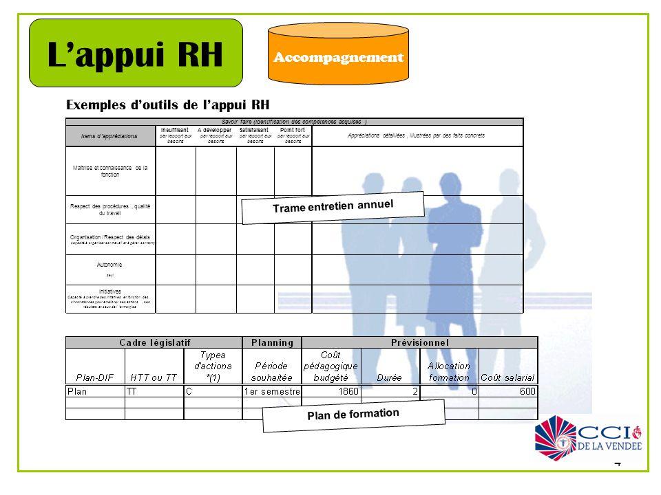 4 Accompagnement Lappui RH Exemples doutils de lappui RH Items d'appréciations Insuffisant par rapport aux besoins A développer par rapport aux besoin