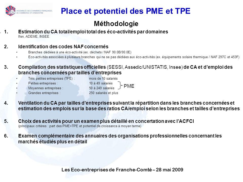 Les Eco-entreprises de Franche-Comté – 28 mai 2009 Place et potentiel des PME et TPE Méthodologie 1.Estimation du CA total/emploi total des éco-activités par domaines Ifen, ADEME, INSEE 2.Identification des codes NAF concernés Branches dédiées à une éco-activité (ex.