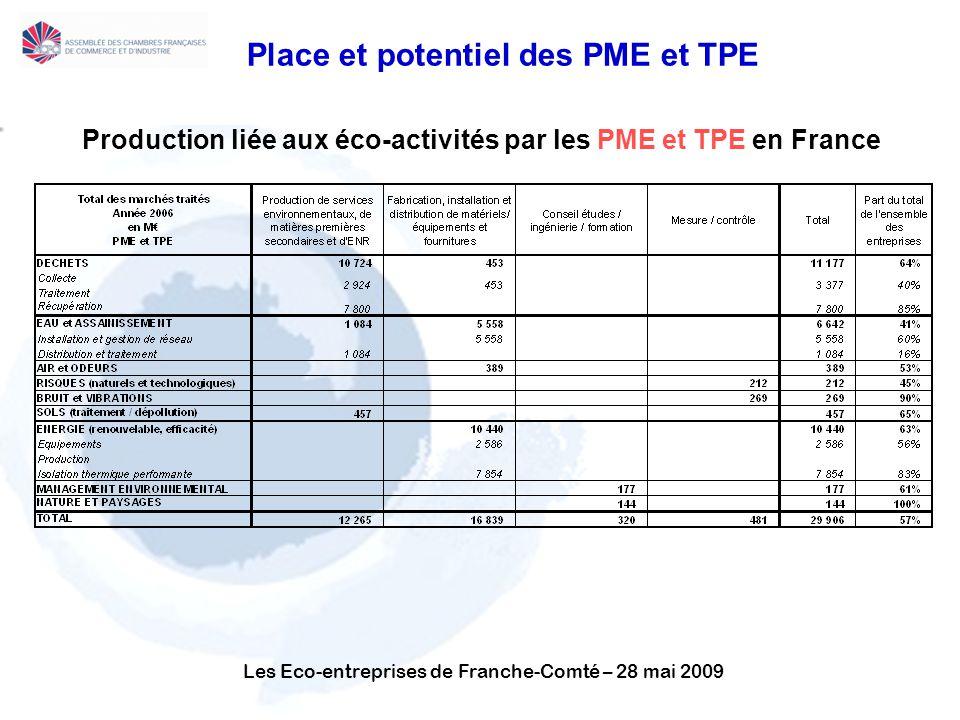 Les Eco-entreprises de Franche-Comté – 28 mai 2009 Production liée aux éco-activités par les PME et TPE en France Place et potentiel des PME et TPE