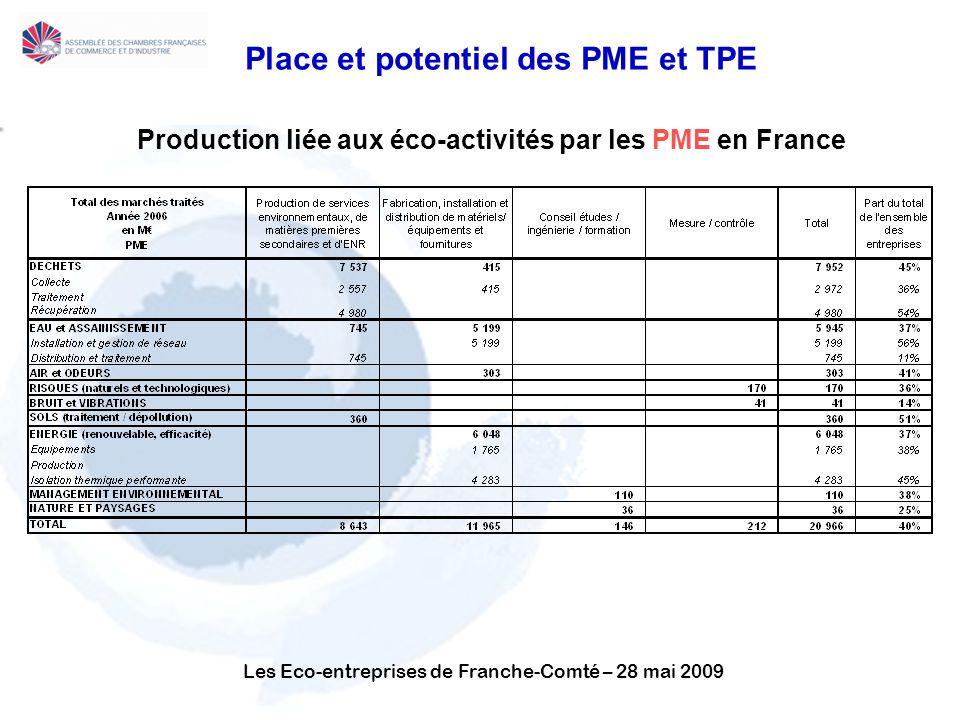 Les Eco-entreprises de Franche-Comté – 28 mai 2009 Place et potentiel des PME et TPE Production liée aux éco-activités par les PME en France