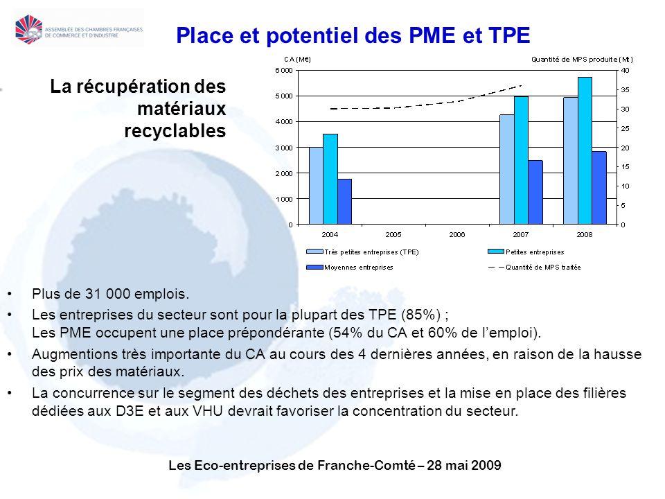 Les Eco-entreprises de Franche-Comté – 28 mai 2009 Place et potentiel des PME et TPE La récupération des matériaux recyclables Plus de 31 000 emplois.