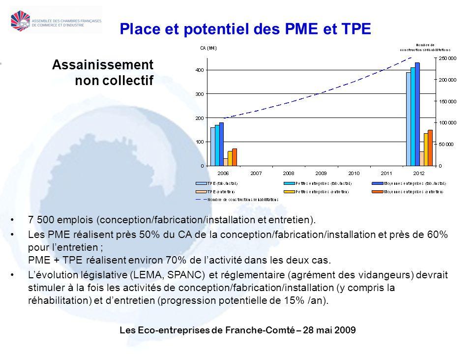 Les Eco-entreprises de Franche-Comté – 28 mai 2009 Place et potentiel des PME et TPE Assainissement non collectif 7 500 emplois (conception/fabrication/installation et entretien).