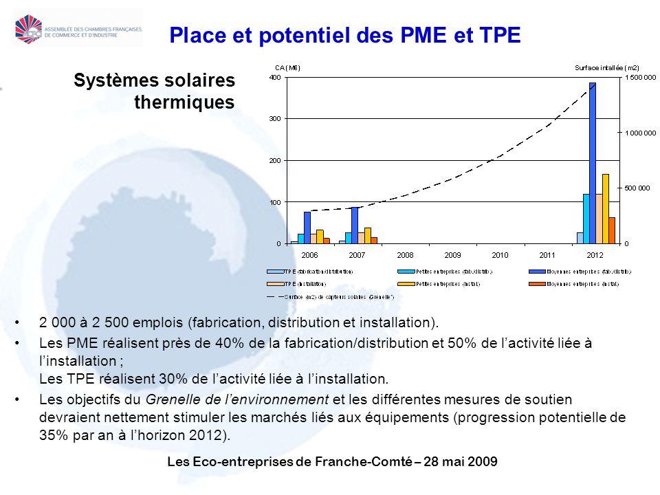 Les Eco-entreprises de Franche-Comté – 28 mai 2009 Place et potentiel des PME et TPE Systèmes solaires thermiques 2 000 à 2 500 emplois (fabrication, distribution et installation).