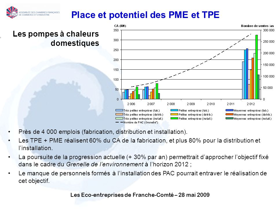 Les Eco-entreprises de Franche-Comté – 28 mai 2009 Place et potentiel des PME et TPE Les pompes à chaleurs domestiques Près de 4 000 emplois (fabrication, distribution et installation).
