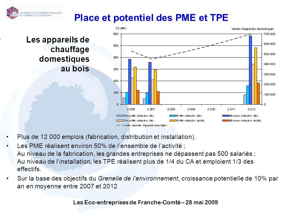 Les Eco-entreprises de Franche-Comté – 28 mai 2009 Les appareils de chauffage domestiques au bois Plus de 12 000 emplois (fabrication, distribution et installation).