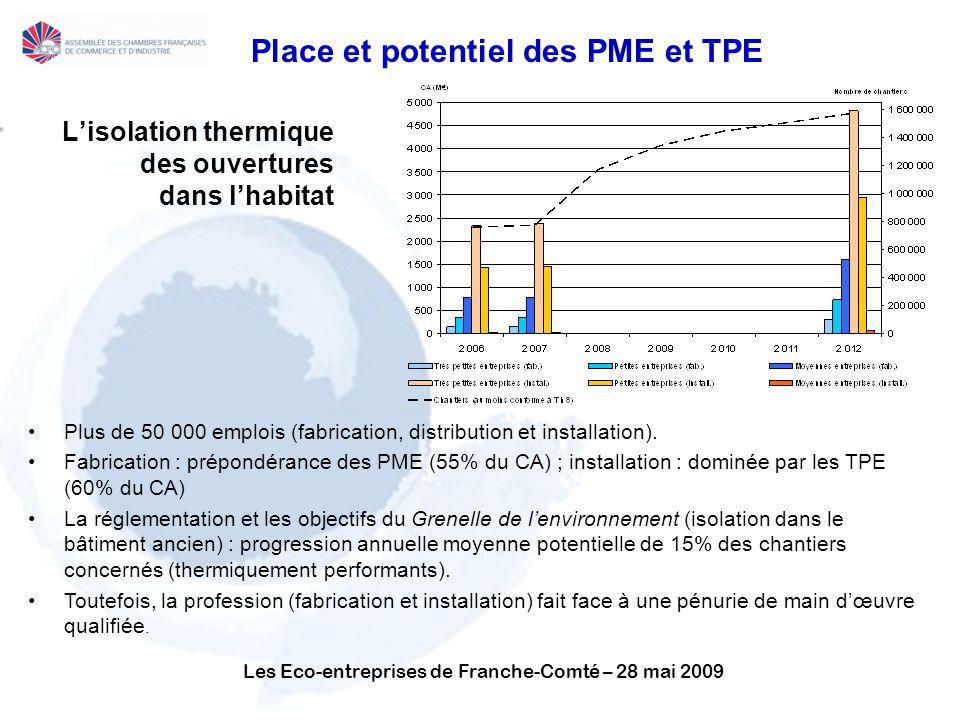 Les Eco-entreprises de Franche-Comté – 28 mai 2009 Place et potentiel des PME et TPE Lisolation thermique des ouvertures dans lhabitat Plus de 50 000 emplois (fabrication, distribution et installation).