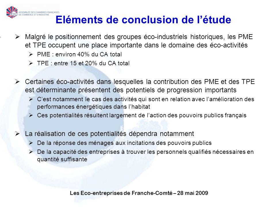 Les Eco-entreprises de Franche-Comté – 28 mai 2009 Eléments de conclusion de létude Malgré le positionnement des groupes éco-industriels historiques, les PME et TPE occupent une place importante dans le domaine des éco-activités PME : environ 40% du CA total TPE : entre 15 et 20% du CA total Certaines éco-activités dans lesquelles la contribution des PME et des TPE est déterminante présentent des potentiels de progression importants Cest notamment le cas des activités qui sont en relation avec lamélioration des performances énergétiques dans lhabitat Ces potentialités résultent largement de laction des pouvoirs publics français La réalisation de ces potentialités dépendra notamment De la réponse des ménages aux incitations des pouvoirs publics De la capacité des entreprises à trouver les personnels qualifiés nécessaires en quantité suffisante