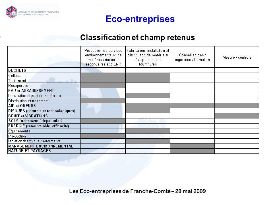 Les Eco-entreprises de Franche-Comté – 28 mai 2009 Eco-entreprises Classification et champ retenus