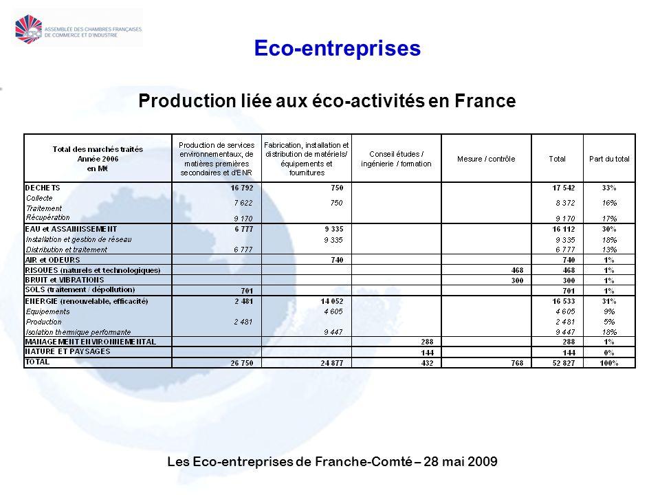 Les Eco-entreprises de Franche-Comté – 28 mai 2009 Eco-entreprises Production liée aux éco-activités en France