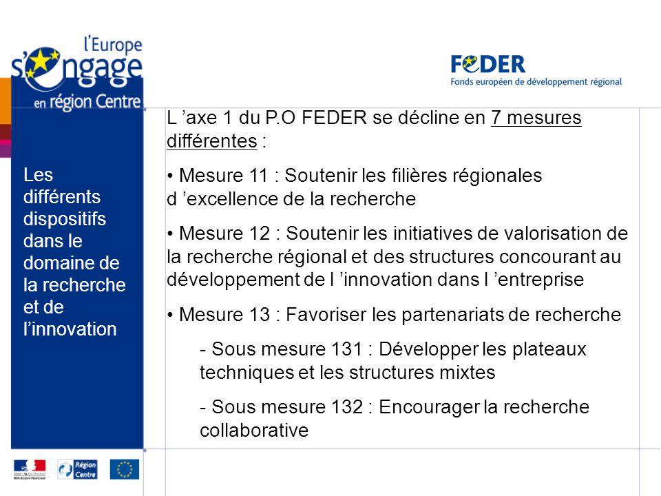 Les différents dispositifs dans le domaine de la recherche et de linnovation L axe 1 du P.O FEDER se décline en 7 mesures différentes : Mesure 11 : So
