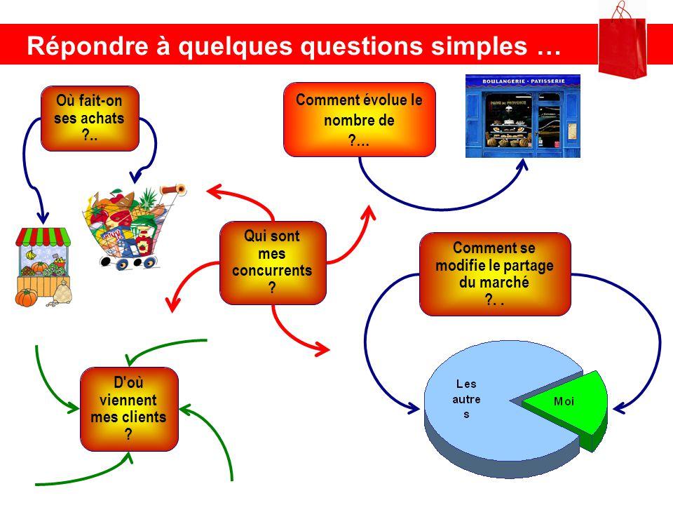 Répondre à quelques questions simples … Comment évolue le nombre de ?… Où fait-on ses achats ?.. Comment se modifie le partage du marché ?.. D'où vien