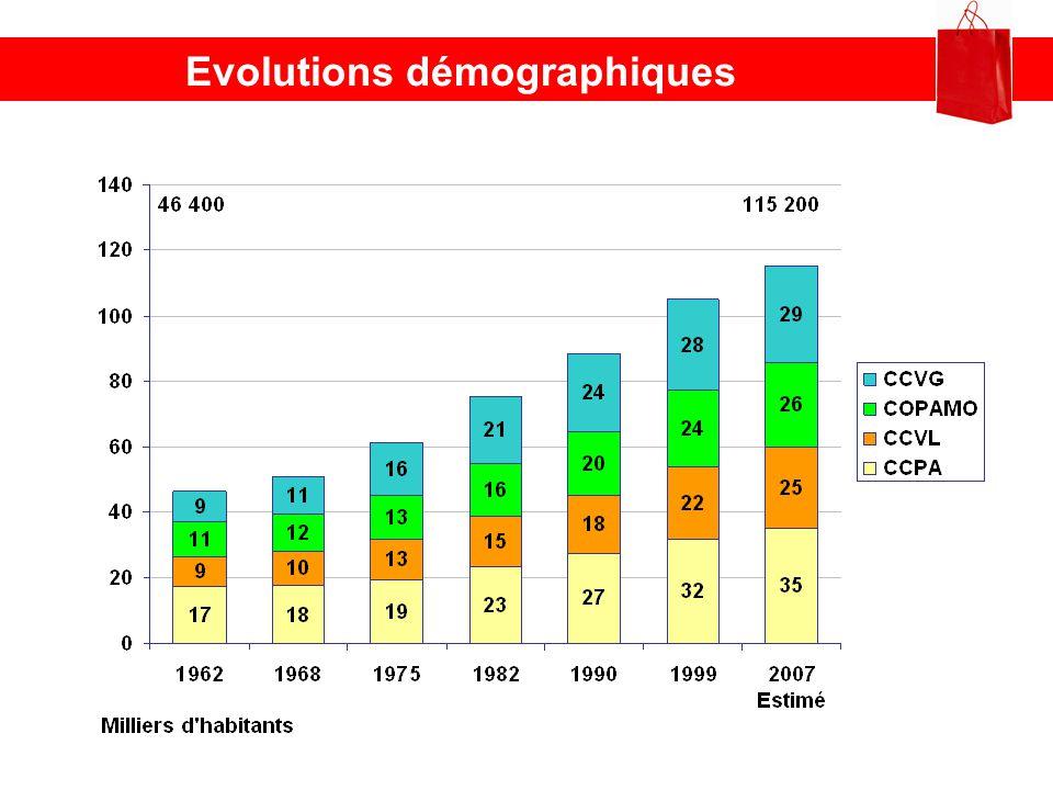 Evolutions démographiques