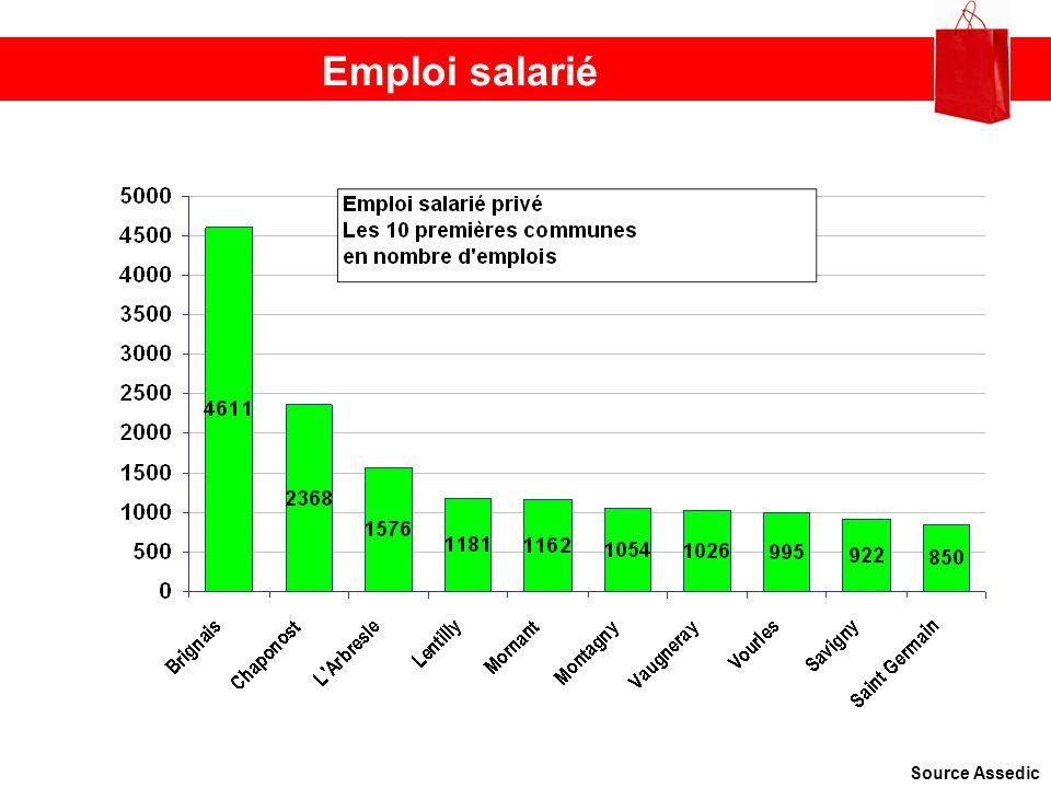 Emploi salarié Source Assedic