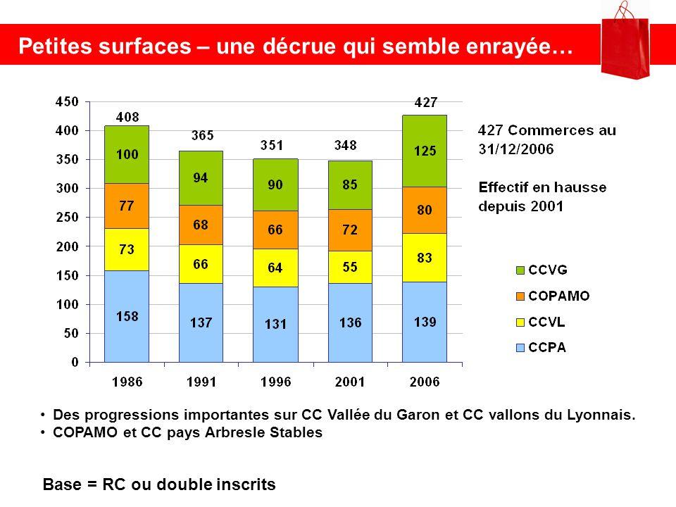 Petites surfaces – une décrue qui semble enrayée… Base = RC ou double inscrits Des progressions importantes sur CC Vallée du Garon et CC vallons du Ly