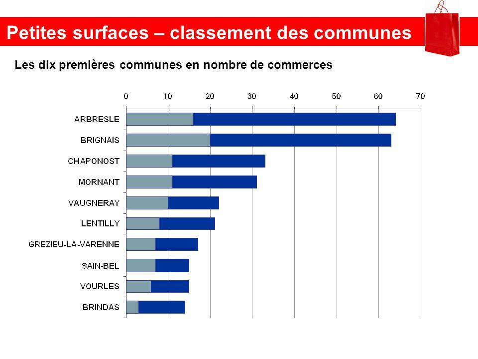 Petites surfaces – classement des communes Les dix premières communes en nombre de commerces
