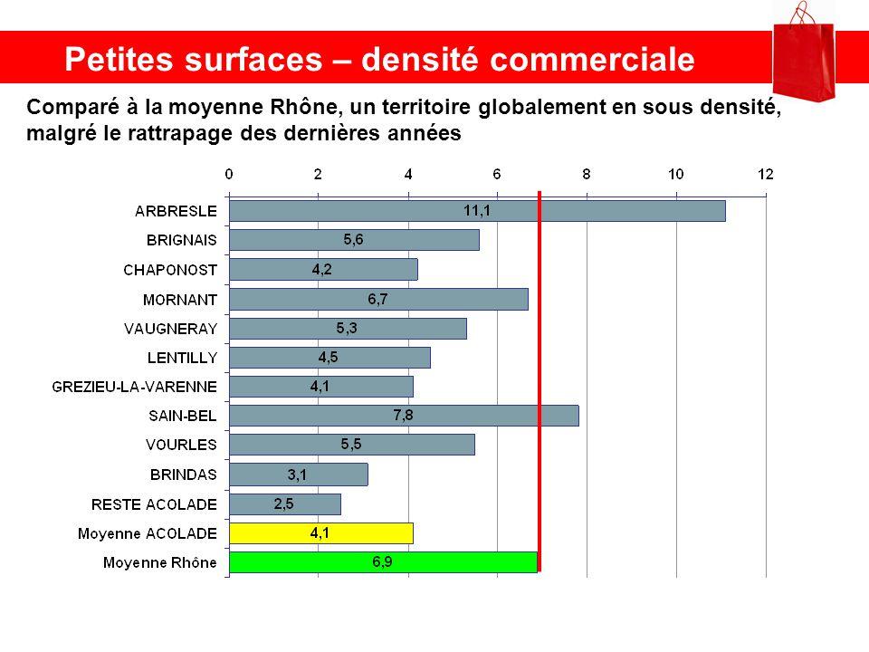 Petites surfaces – densité commerciale Comparé à la moyenne Rhône, un territoire globalement en sous densité, malgré le rattrapage des dernières année