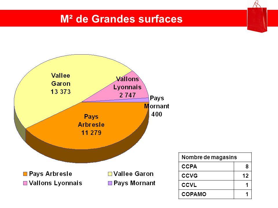 M² de Grandes surfaces Nombre de magasins CCPA8 CCVG12 CCVL1 COPAMO1