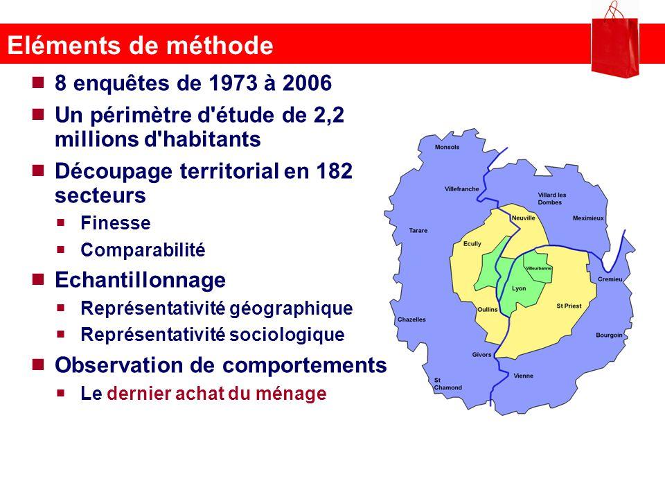 Eléments de méthode 8 enquêtes de 1973 à 2006 Un périmètre d'étude de 2,2 millions d'habitants Découpage territorial en 182 secteurs Finesse Comparabi