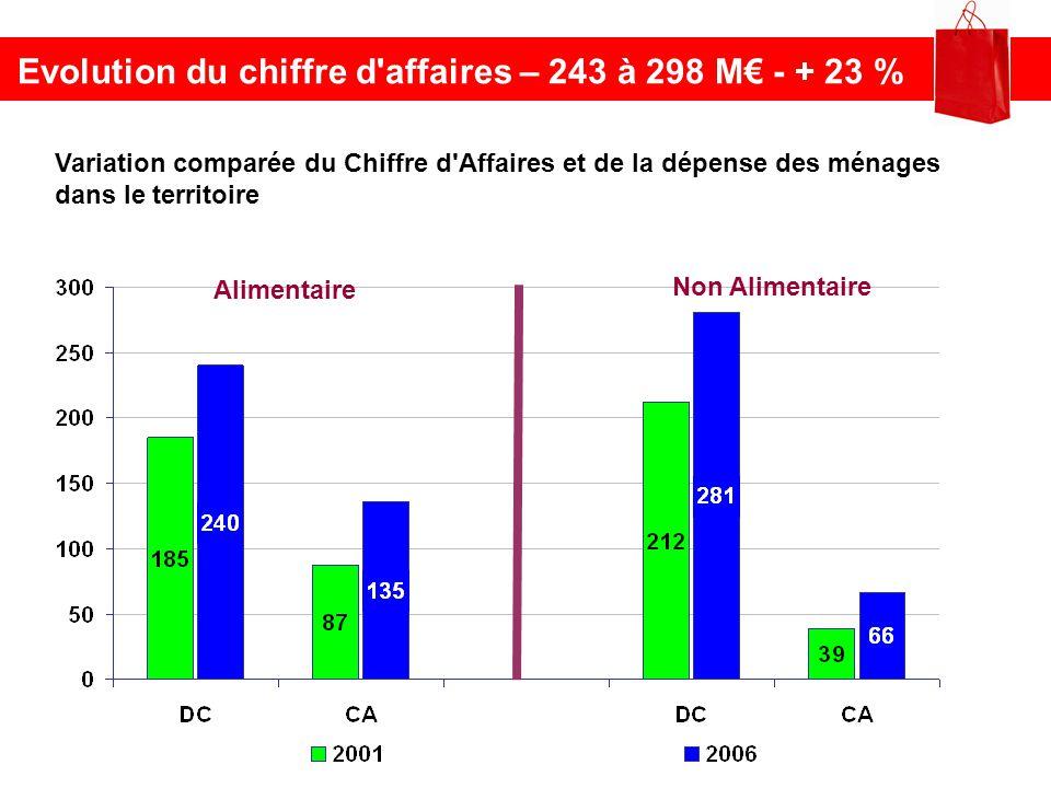 Evolution du chiffre d'affaires – 243 à 298 M - + 23 % Alimentaire Non Alimentaire Variation comparée du Chiffre d'Affaires et de la dépense des ménag