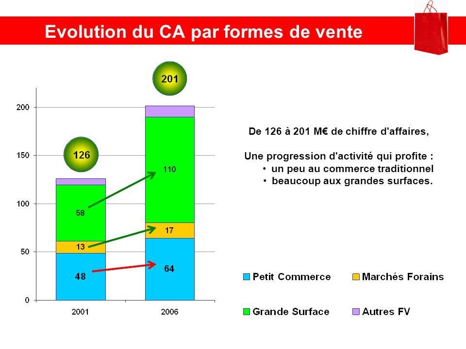 Evolution du CA par formes de vente De 126 à 201 M de chiffre d'affaires, Une progression d'activité qui profite : un peu au commerce traditionnel bea