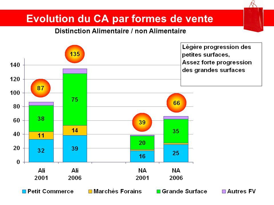 Evolution du CA par formes de vente Distinction Alimentaire / non Alimentaire