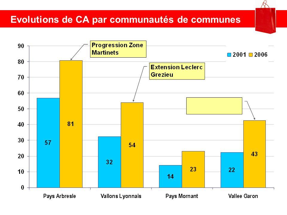 Evolutions de CA par communautés de communes