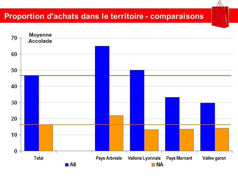Proportion d'achats dans le territoire - comparaisons Moyenne Accolade