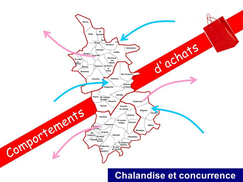 Comportements d'achats Chalandise et concurrence