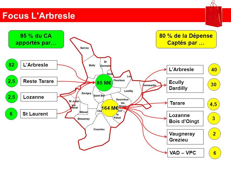 Focus L'Arbresle 95 % du CA apportés par… 80 % de la Dépense Captés par … 80 M 82 LArbresle 2,5 Reste Tarare 2,5 Lozanne 164 M 40 L'Arbresle 30 Ecully