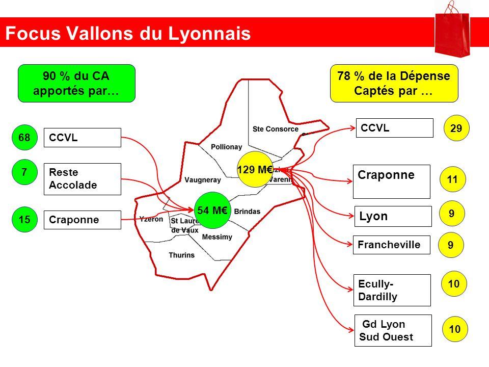 Focus Vallons du Lyonnais 90 % du CA apportés par… 78 % de la Dépense Captés par … 54 M 68 CCVL 7 Reste Accolade 15 Craponne 129 M 29 CCVL 11 Craponne