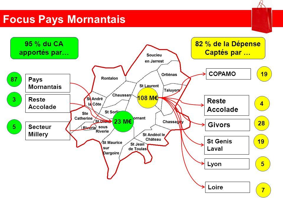 Focus Pays Mornantais 95 % du CA apportés par… 82 % de la Dépense Captés par … 23 M 87 Pays Mornantais 3 Reste Accolade 5 Secteur Millery 108 M 19 COP