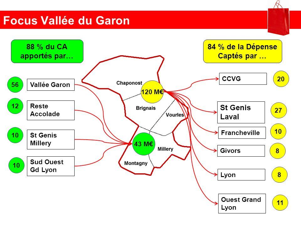 Focus Vallée du Garon 88 % du CA apportés par… 84 % de la Dépense Captés par … 43 M 56 Vallée Garon 12 Reste Accolade 10 St Genis Millery 120 M 20 CCV