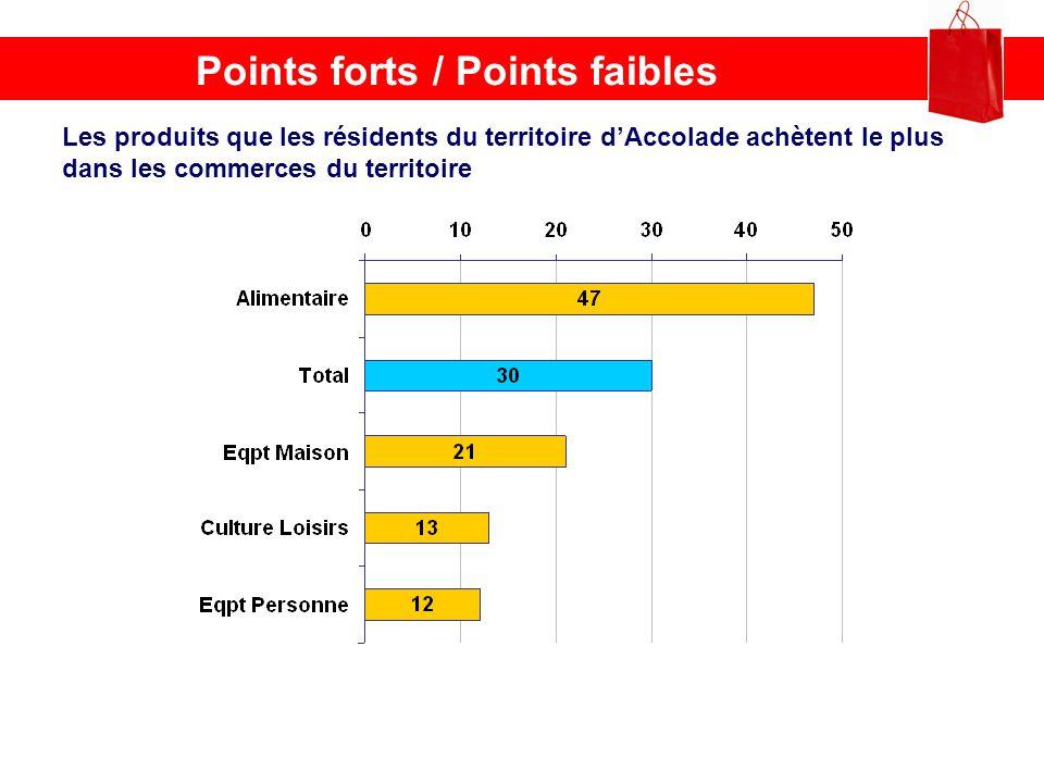 Points forts / Points faibles Les produits que les résidents du territoire dAccolade achètent le plus dans les commerces du territoire