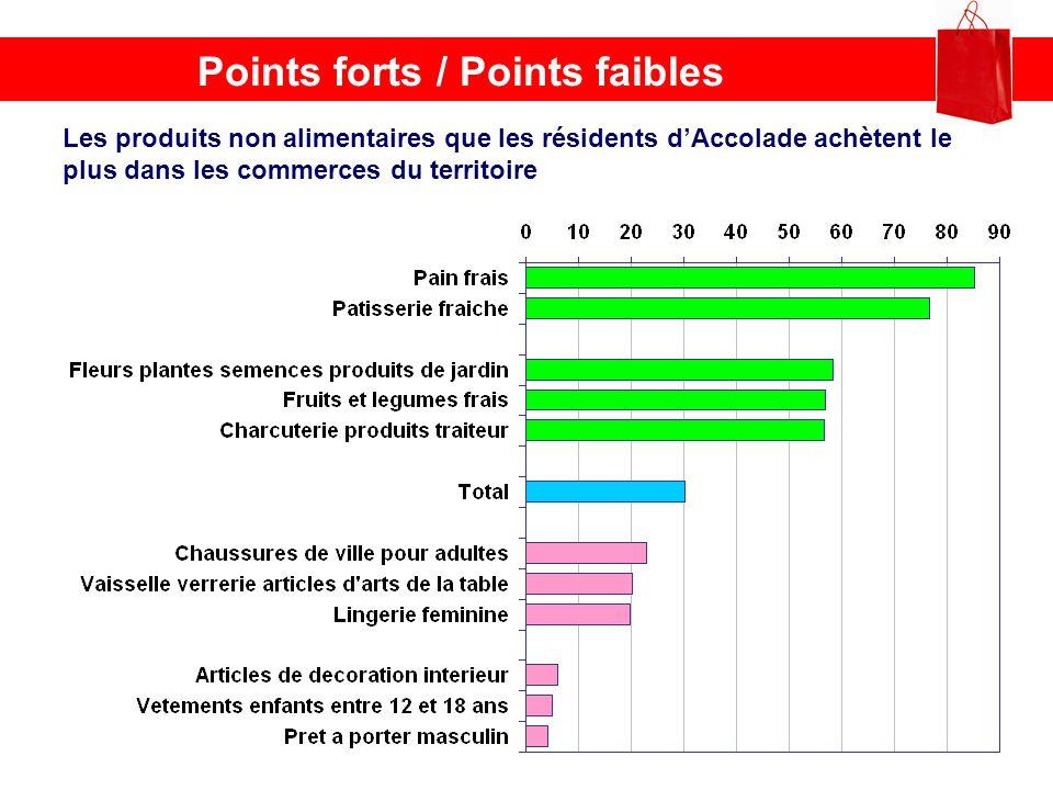 Points forts / Points faibles Les produits non alimentaires que les résidents dAccolade achètent le plus dans les commerces du territoire