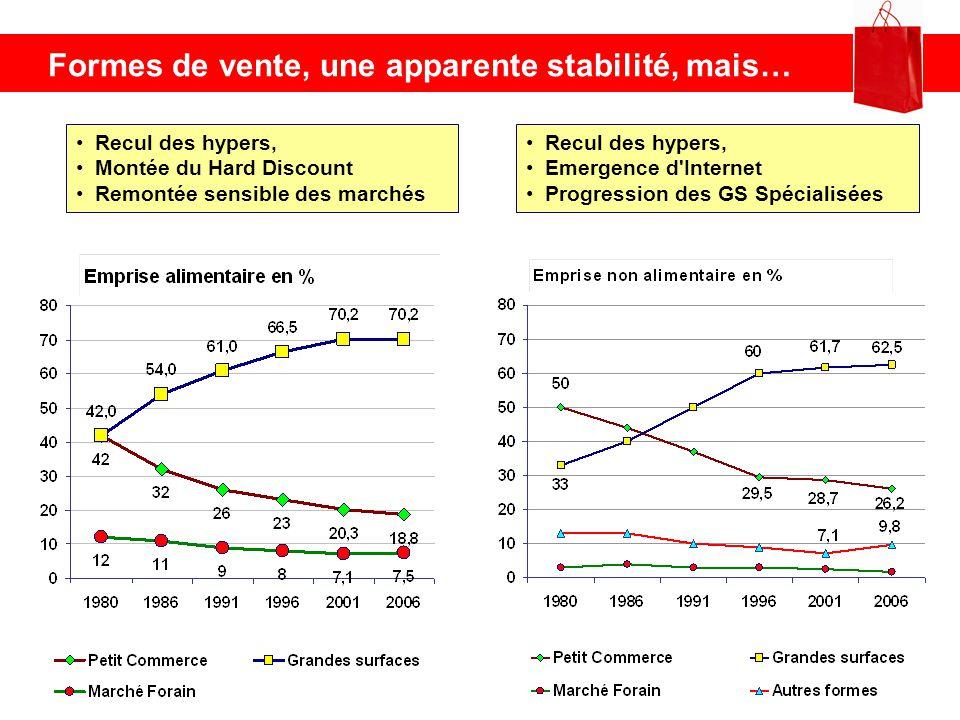 Petites surfaces – densité commerciale Comparé à la moyenne Rhône, un territoire globalement en sous densité, malgré le rattrapage des dernières années