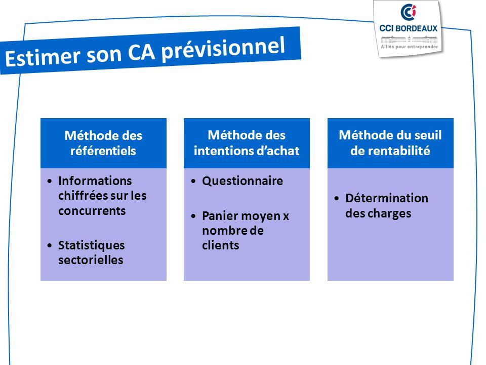 Estimer son CA prévisionnel Méthode des référentiels Informations chiffrées sur les concurrents Statistiques sectorielles Méthode des intentions dacha