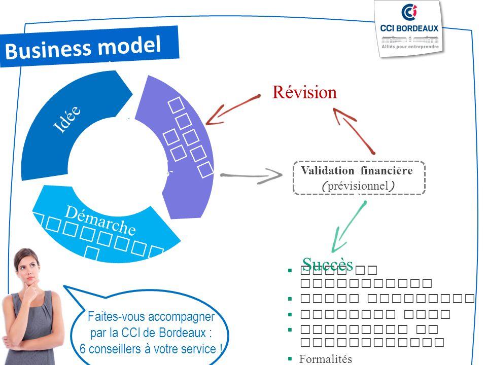 Faites-vous accompagner par la CCI de Bordeaux : 6 conseillers à votre service ! Plan de financement Etude juridique Business plan Recherche de financ