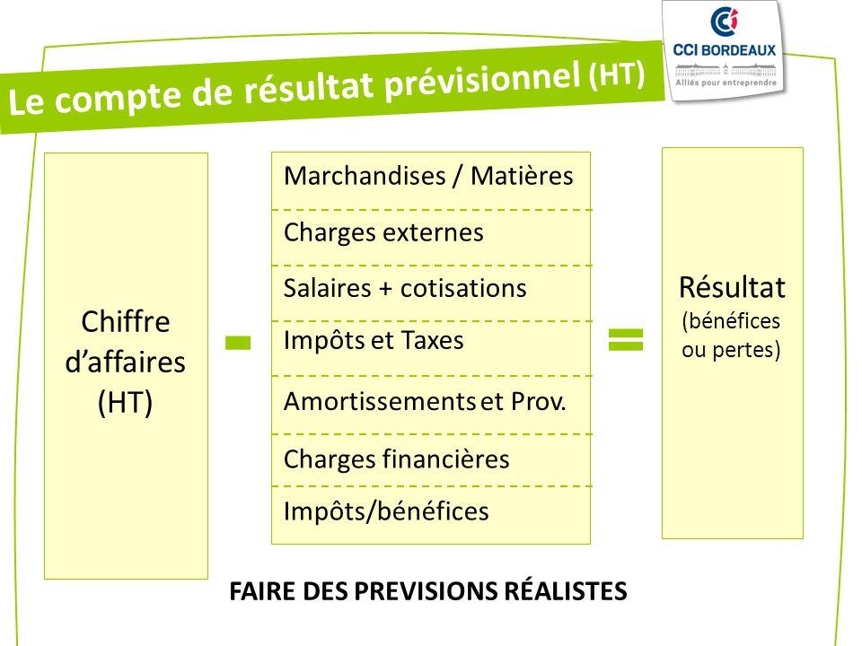 Résultat (bénéfices ou pertes) Marchandises / Matières Charges externes Salaires + cotisations Impôts et Taxes Amortissements et Prov. Charges financi