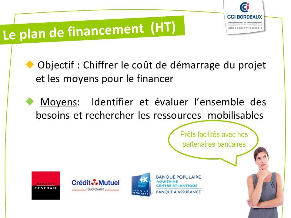 Le plan de financement (HT) Objectif : Chiffrer le coût de démarrage du projet et les moyens pour le financer Moyens: Identifier et évaluer lensemble des besoins et rechercher les ressources mobilisables Prêts facilités avec nos partenaires bancaires