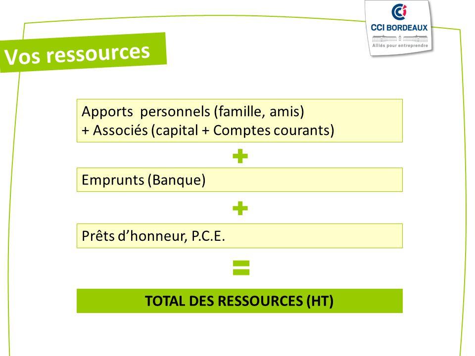 Apports personnels (famille, amis) + Associés (capital + Comptes courants) Emprunts (Banque) Prêts dhonneur, P.C.E. TOTAL DES RESSOURCES (HT) Vos ress