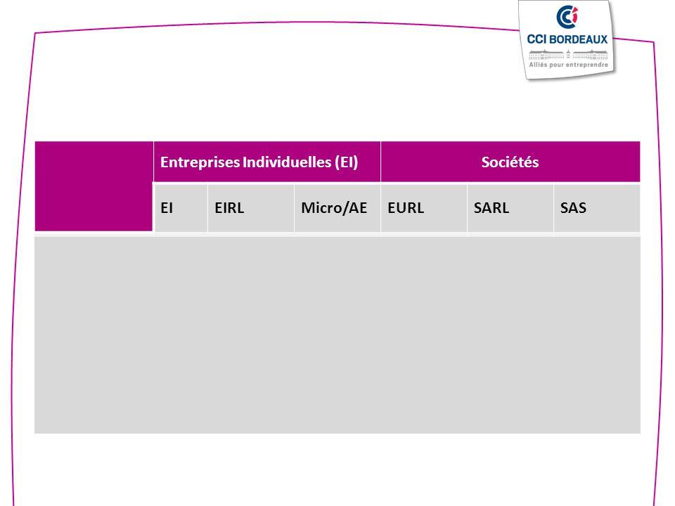 Entreprises Individuelles (EI)Sociétés EIEIRLMicro/AEEURLSARLSAS Associés NON 1 2-1001 ou plus Responsabilité - - - + + + Souplesse de fonctionnement + + + + - - - Comptabilité Normale Allégée Normale